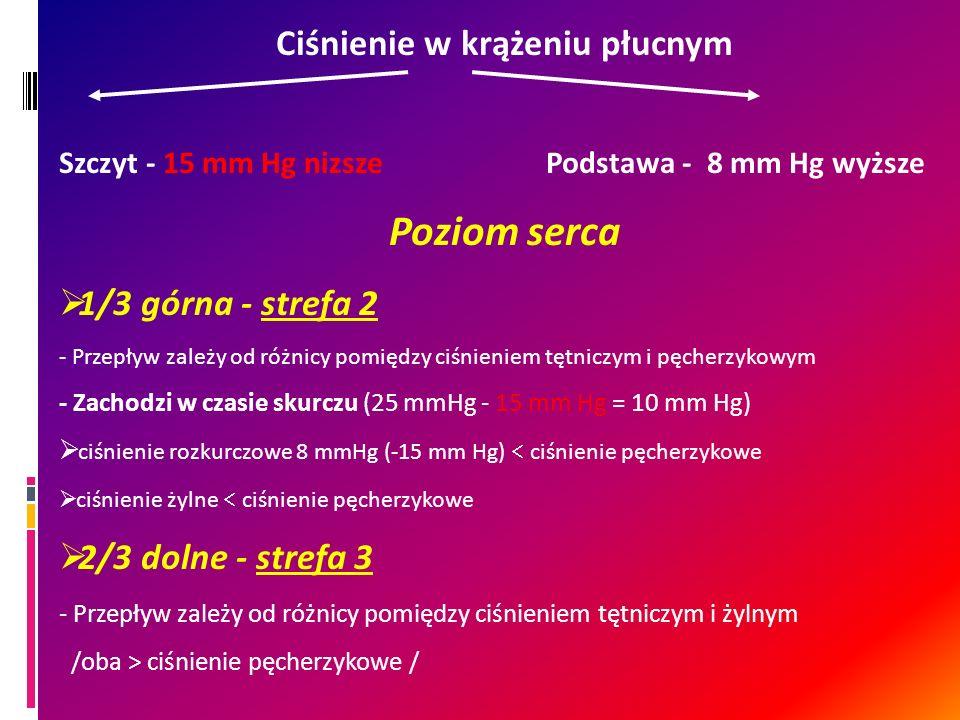 Ciśnienie w krążeniu płucnym Szczyt - 15 mm Hg nizsze Podstawa - 8 mm Hg wyższe Poziom serca 1/3 górna - strefa 2 - Przepływ zależy od różnicy pomiędz