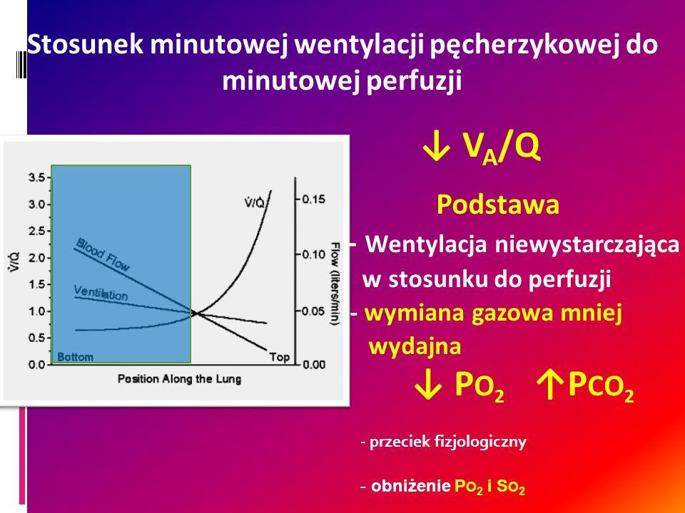 Stosunek minutowej wentylacji pęcherzykowej do minutowej perfuzji V A /Q Podstawa - Wentylacja niewystarczająca w stosunku do perfuzji - wymiana gazow