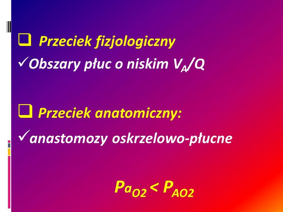 Przeciek fizjologiczny Obszary płuc o niskim V A /Q Przeciek anatomiczny: anastomozy oskrzelowo-płucne P a O2 < P AO2