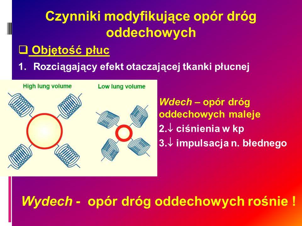 Czynniki modyfikujące opór dróg oddechowych Objętość płuc 1.Rozciągający efekt otaczającej tkanki płucnej Wdech – opór dróg oddechowych maleje 2. ciśn