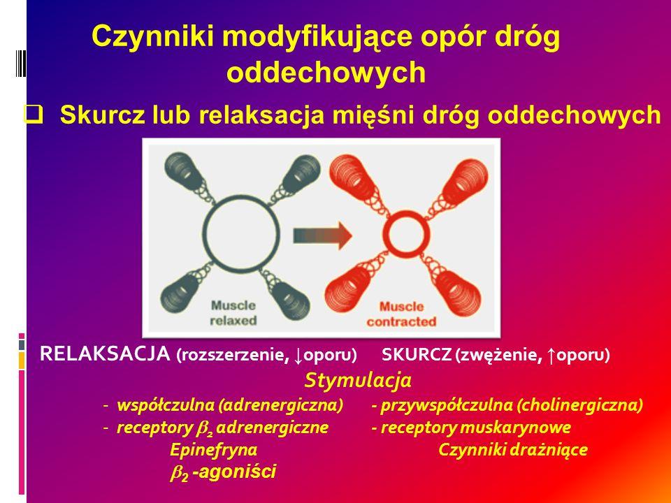 Czynniki modyfikujące opór dróg oddechowych Skurcz lub relaksacja mięśni dróg oddechowych RELAKSACJA (rozszerzenie, oporu) SKURCZ (zwężenie, oporu) St