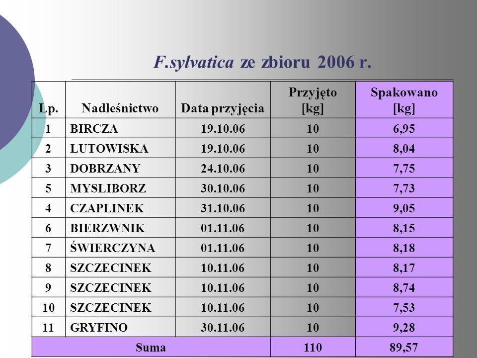 F.sylvatica ze zbioru 2006 r. Lp.NadleśnictwoData przyjęcia Przyjęto [kg] Spakowano [kg] 1BIRCZA19.10.06106,95 2LUTOWISKA19.10.06108,04 3DOBRZANY24.10