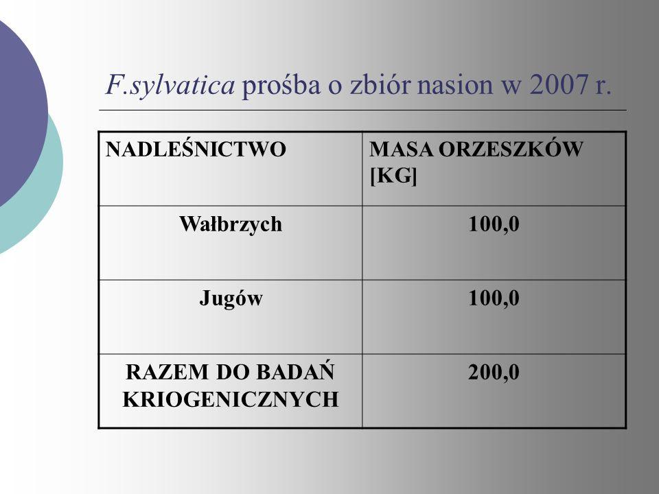 F.sylvatica prośba o zbiór nasion w 2007 r. NADLEŚNICTWOMASA ORZESZKÓW [KG] Wałbrzych100,0 Jugów100,0 RAZEM DO BADAŃ KRIOGENICZNYCH 200,0