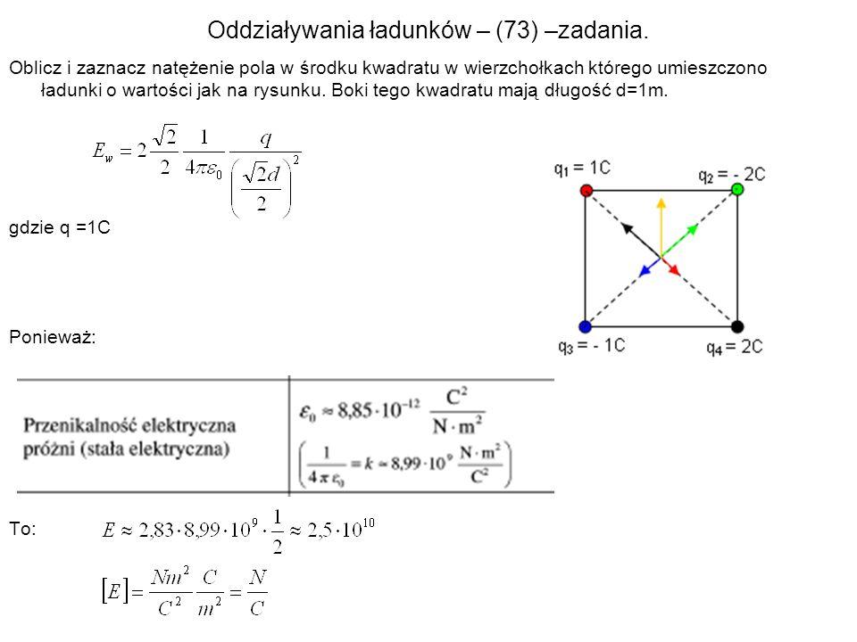 Oddziaływania ładunków – (73) –zadania. Oblicz i zaznacz natężenie pola w środku kwadratu w wierzchołkach którego umieszczono ładunki o wartości jak n