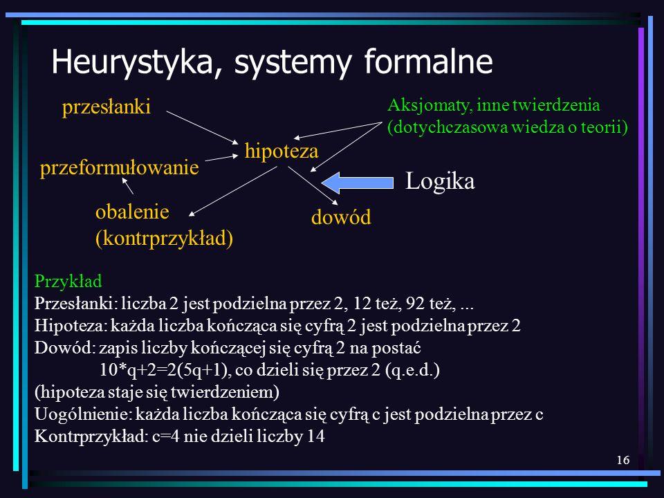 16 Heurystyka, systemy formalne przesłanki hipoteza obalenie (kontrprzykład) dowód przeformułowanie Przykład Przesłanki: liczba 2 jest podzielna przez