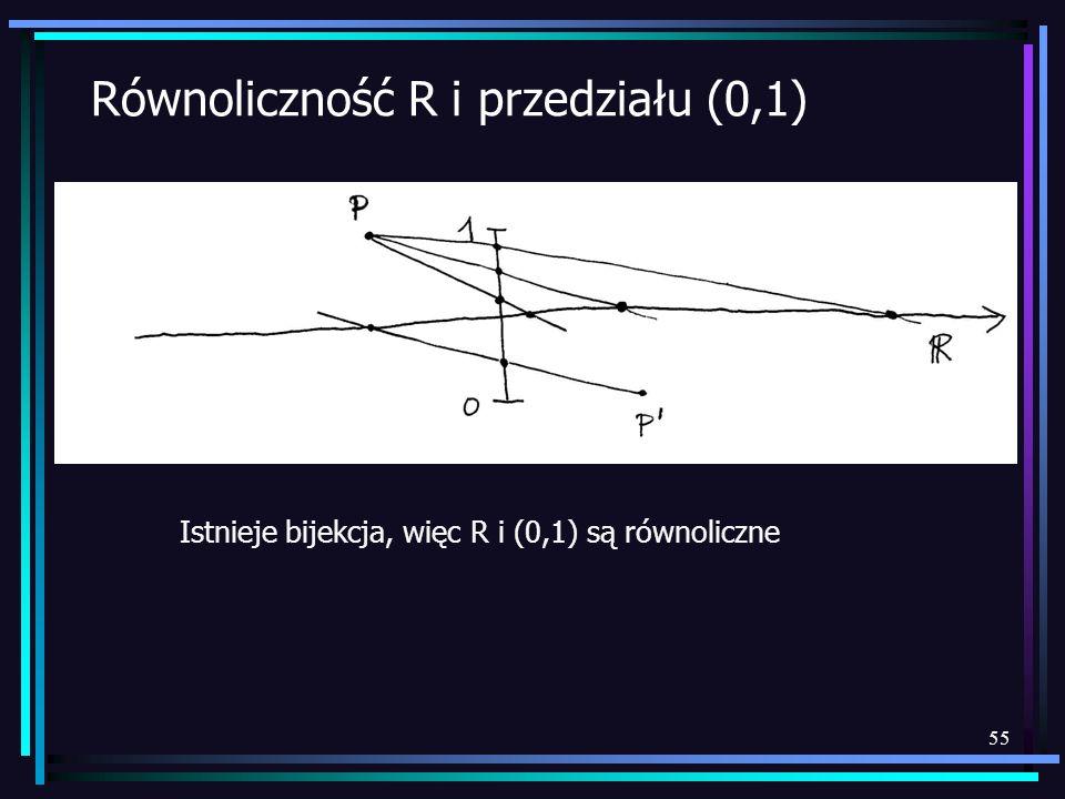 55 Równoliczność R i przedziału (0,1) Istnieje bijekcja, więc R i (0,1) są równoliczne