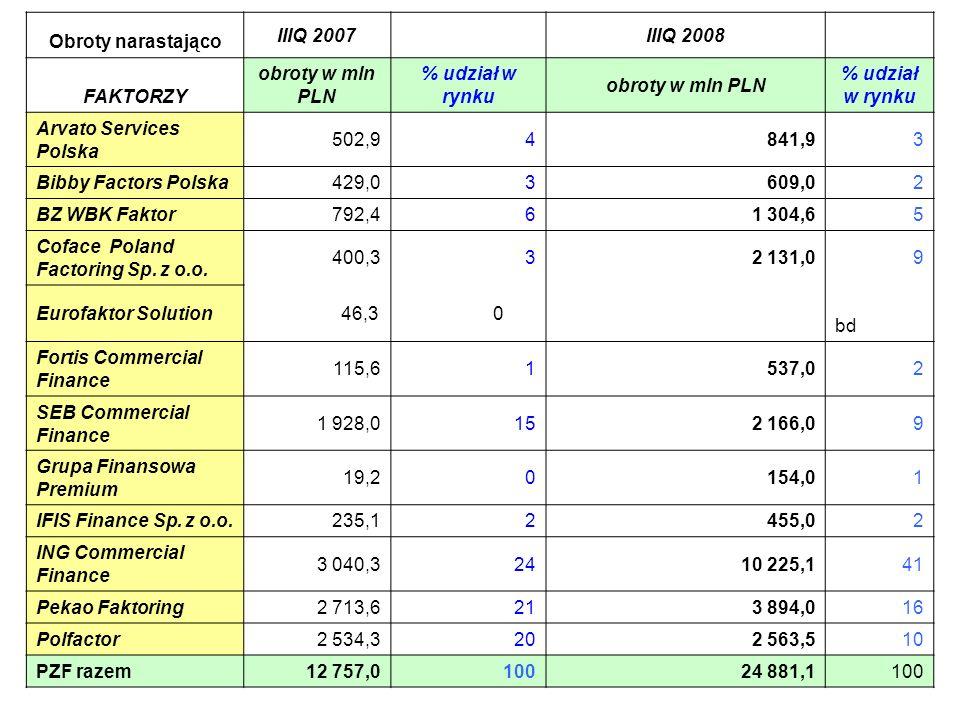 10 Obroty narastająco IIIQ 2007IIIQ 2008 FAKTORZY obroty w mln PLN % udział w rynku obroty w mln PLN % udział w rynku Arvato Services Polska 502,94841