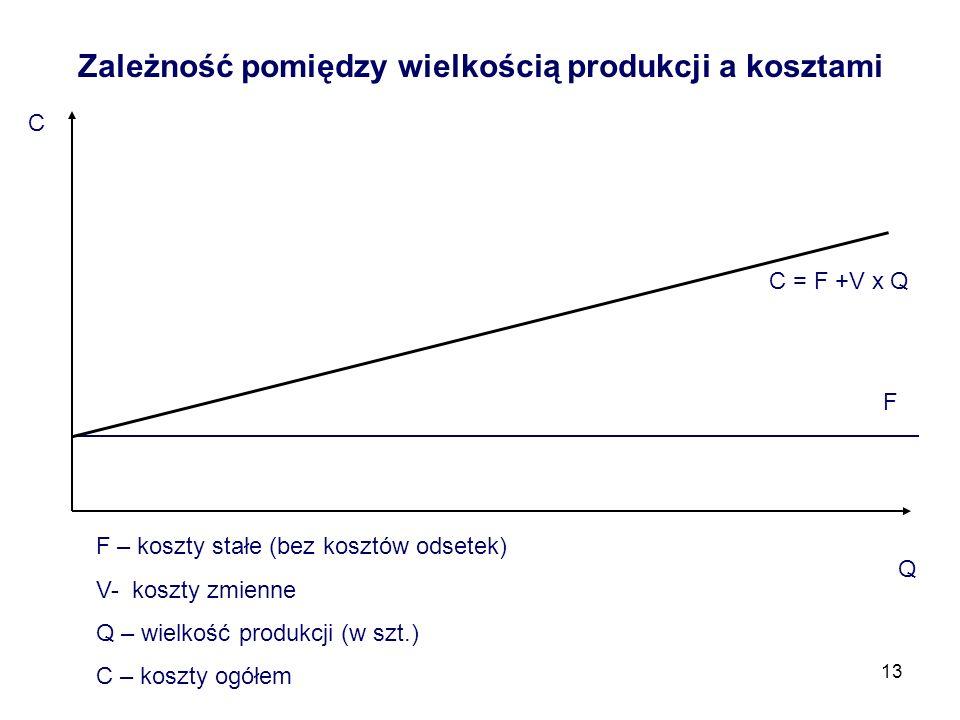 13 Zależność pomiędzy wielkością produkcji a kosztami C F Q C = F +V x Q F – koszty stałe (bez kosztów odsetek) V- koszty zmienne Q – wielkość produkc