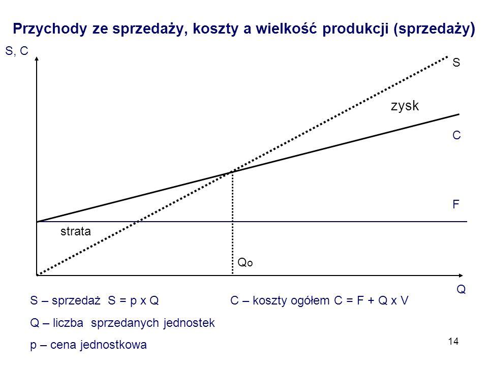 14 Przychody ze sprzedaży, koszty a wielkość produkcji (sprzedaży ) S, C F Q C S – sprzedaż S = p x Q C – koszty ogółem C = F + Q x V Q – liczba sprze
