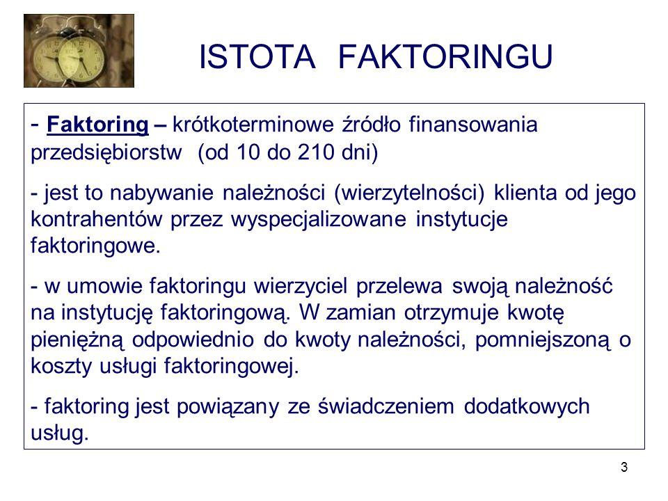 3 ISTOTA FAKTORINGU - Faktoring – krótkoterminowe źródło finansowania przedsiębiorstw (od 10 do 210 dni) - jest to nabywanie należności (wierzytelnośc