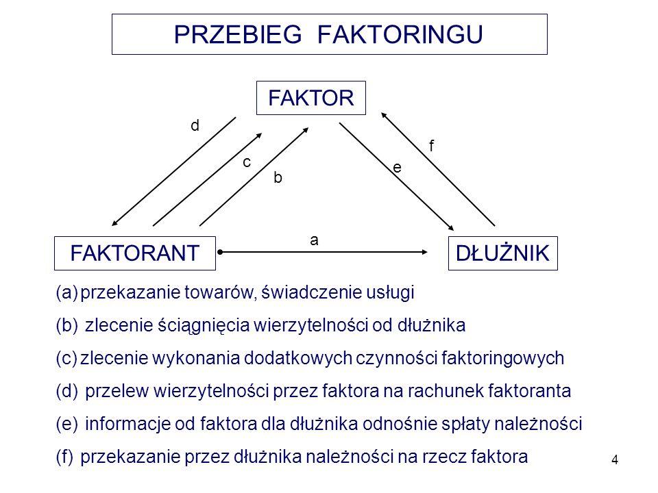 4 PRZEBIEG FAKTORINGU FAKTOR FAKTORANTDŁUŻNIK a b d f e c (a)przekazanie towarów, świadczenie usługi (b) zlecenie ściągnięcia wierzytelności od dłużni