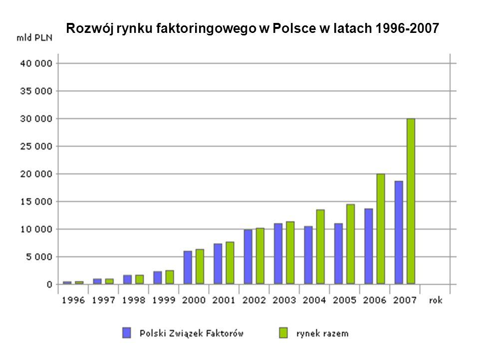 9 Rozwój rynku faktoringowego w Polsce w latach 1996-2007