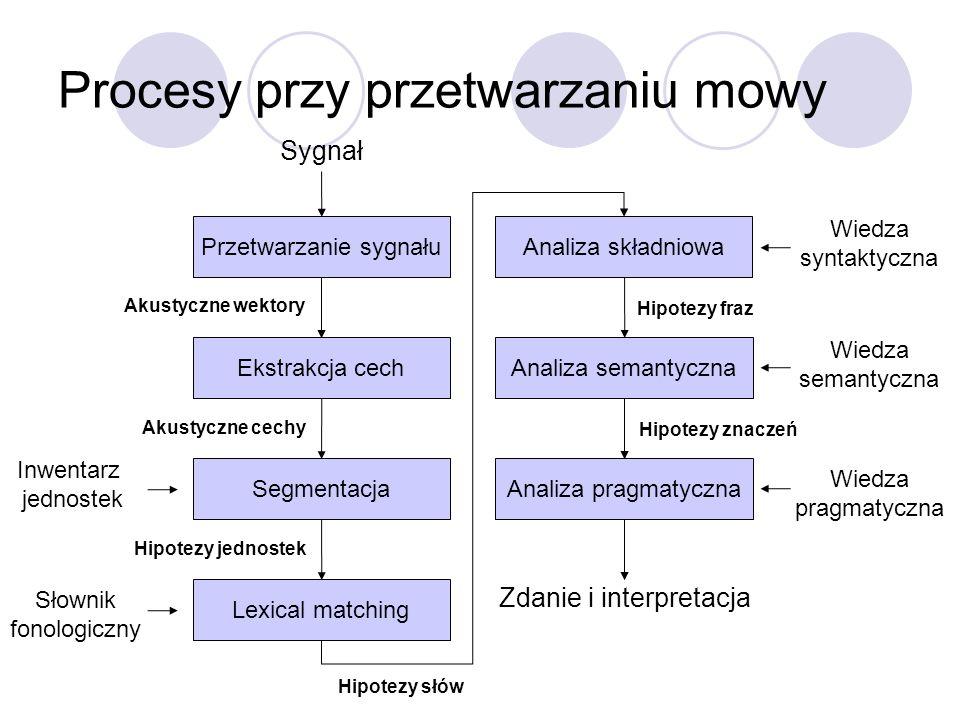 Procesy przy przetwarzaniu mowy Przetwarzanie sygnału Ekstrakcja cechAnaliza semantyczna Lexical matching Analiza składniowa SegmentacjaAnaliza pragma