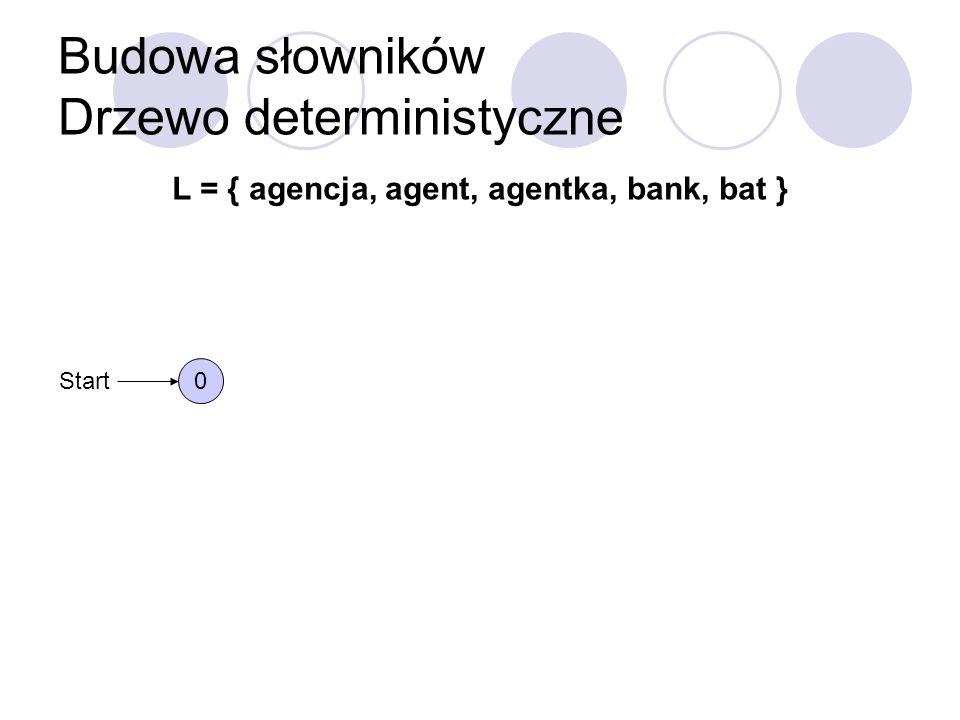 Budowa słowników Drzewo deterministyczne L = { agencja, agent, agentka, bank, bat } 0 Start