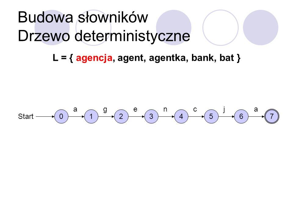 Budowa słowników Drzewo deterministyczne L = { agencja, agent, agentka, bank, bat } 0 Start 1 a 2 g 3 e 4 n 5 c 6 j 7 a