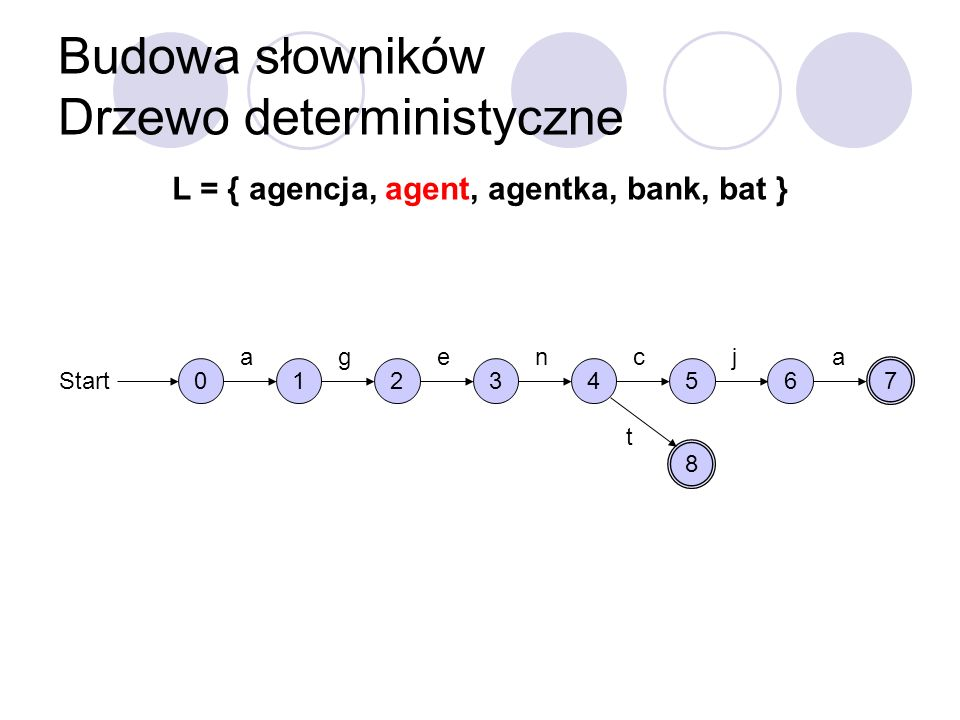 Budowa słowników Drzewo deterministyczne L = { agencja, agent, agentka, bank, bat } 0 Start 1 a 2 g 3 e 4 n 5 c 6 j 7 a 8 t