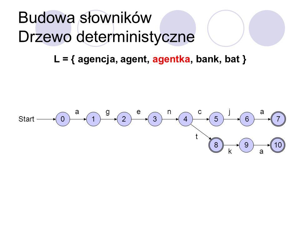 Budowa słowników Drzewo deterministyczne L = { agencja, agent, agentka, bank, bat } 0 Start 1 a 2 g 3 e 4 n 5 c 6 j 7 a 8 t 9 k 10 a