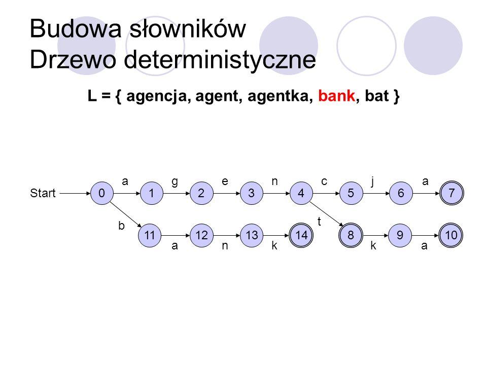Budowa słowników Drzewo deterministyczne L = { agencja, agent, agentka, bank, bat } 0 Start 1 a 2 g 3 e 4 n 5 c 6 j 7 a 8 t 9 k 10 a 11 b 12 a 13 n 14