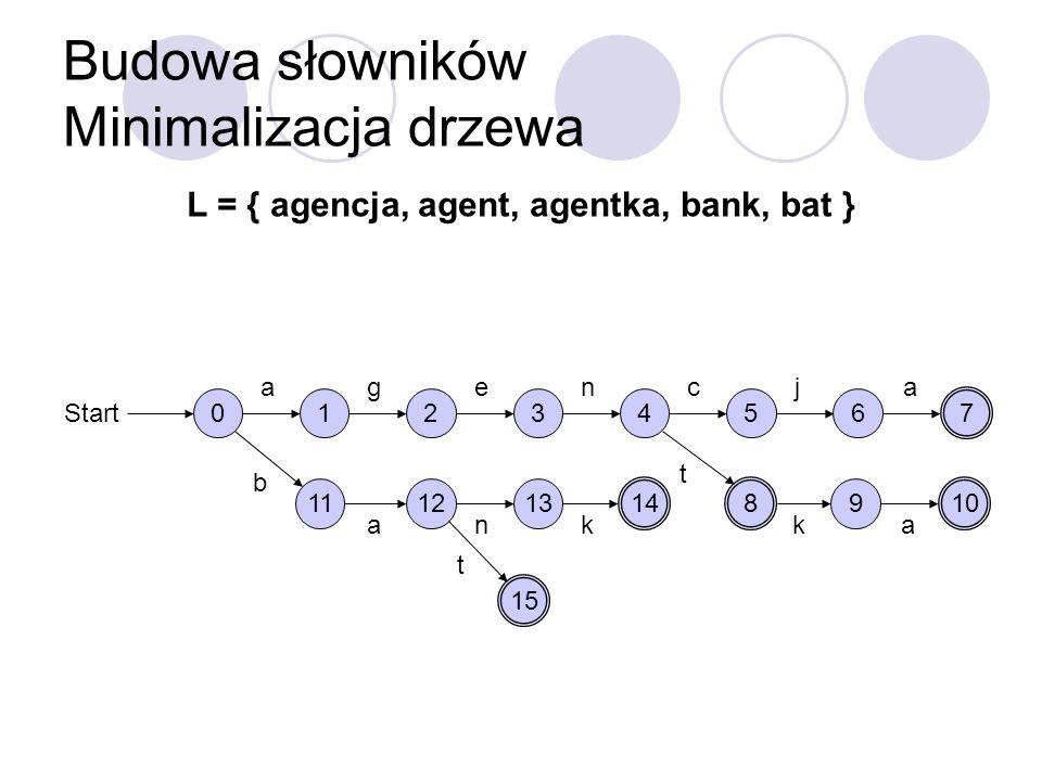 Budowa słowników Minimalizacja drzewa L = { agencja, agent, agentka, bank, bat } 0 Start 1 a 2 g 3 e 4 n 5 c 6 j 7 a 8 t 9 k 10 a 11 b 12 a 13 n 14 k