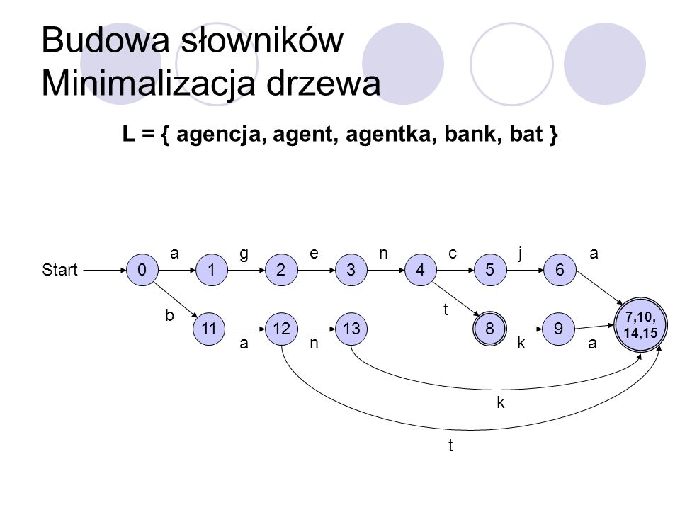 Budowa słowników Minimalizacja drzewa L = { agencja, agent, agentka, bank, bat } 0 Start 1 a 2 g 3 e 4 n 5 c 6 j 7,10, 14,15 a 8 t 9 ka 11 b 12 a 13 n