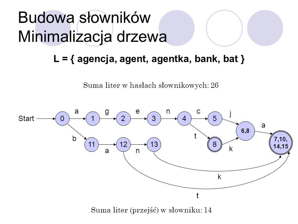 Budowa słowników Minimalizacja drzewa L = { agencja, agent, agentka, bank, bat } t Suma liter w hasłach słownikowych: 26 Suma liter (przejść) w słowni