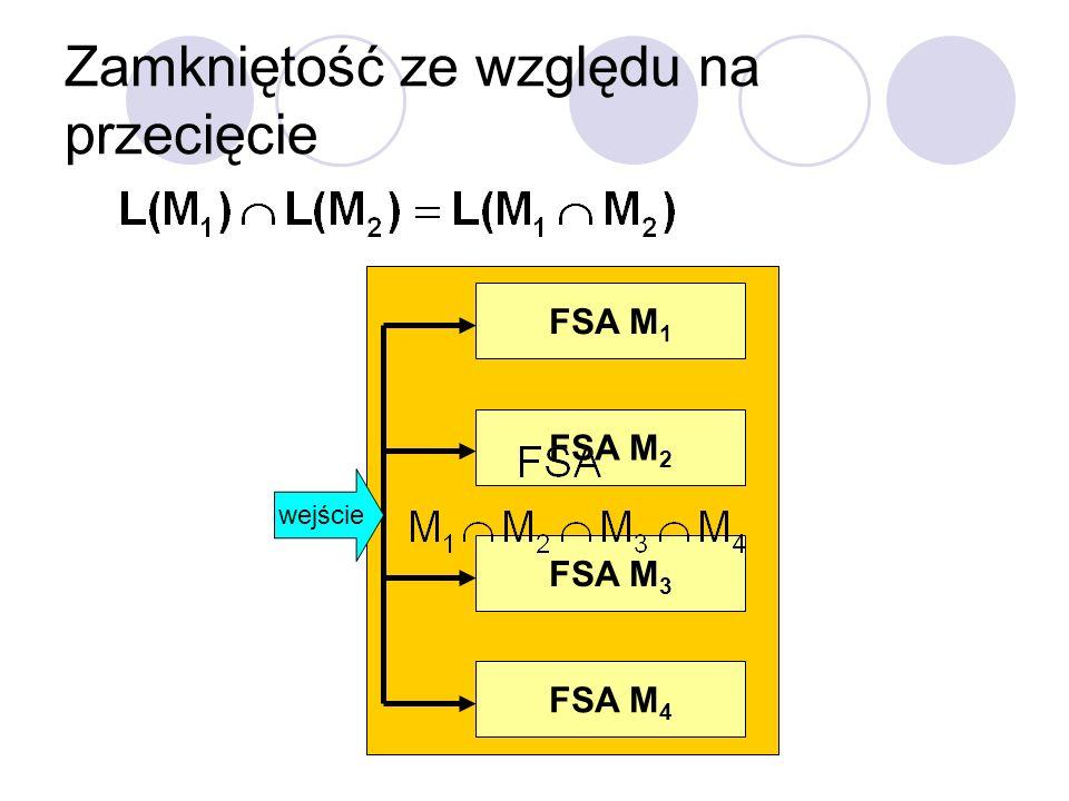 Zamkniętość ze względu na przecięcie FSA M 1 FSA M 2 FSA M 3 FSA M 4 wejście