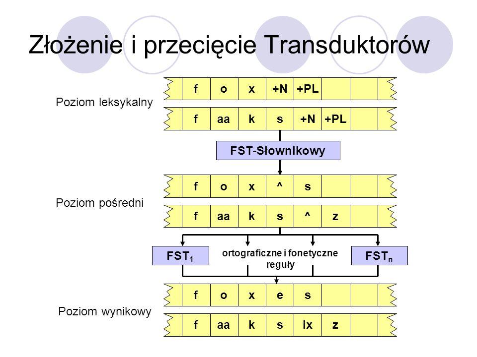 Złożenie i przecięcie Transduktorów FST 1 FST n ortograficzne i fonetyczne reguły FST-Słownikowy o+Nx+PLf aask+N+PLf Poziom leksykalny o^xsf aask^zf P