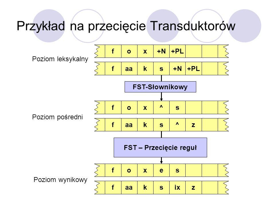 Przykład na przecięcie Transduktorów o+Nx+PLfaask+N+PLfo^xsfaask^zfoexsf skixzf Poziom leksykalny Poziom pośredni Poziom wynikowy FST-Słownikowy FST –