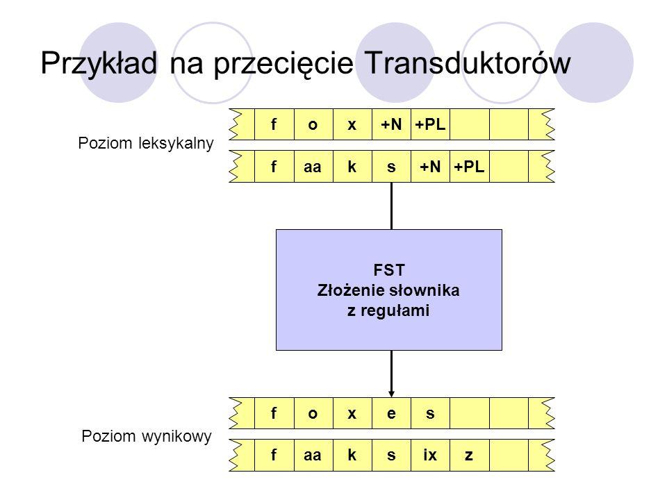 Przykład na przecięcie Transduktorów o+Nx+PLfaask+N+PLfoexsfaaskixzf Poziom leksykalny Poziom wynikowy FST Złożenie słownika z regułami