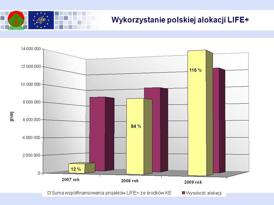Wykorzystanie polskiej alokacji LIFE+ 12 % 84 % 116 %