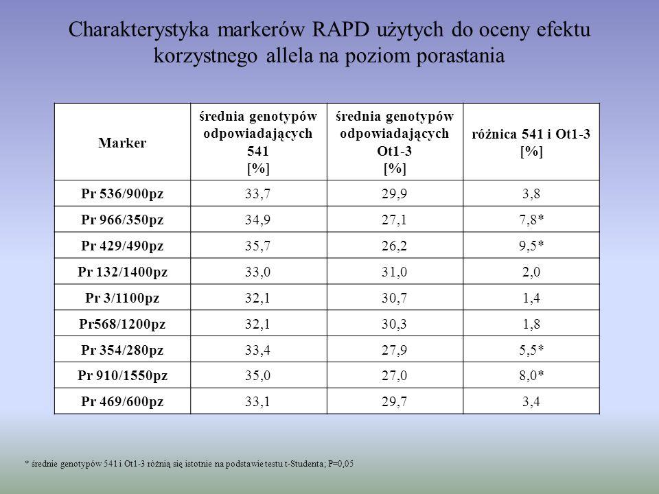 Charakterystyka markerów RAPD użytych do oceny efektu korzystnego allela na poziom porastania Marker średnia genotypów odpowiadających 541 [%] średnia