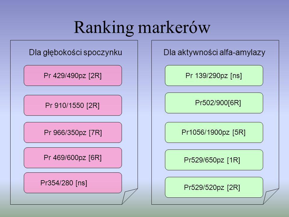 Ranking markerów Pr 469/600pz [6R] Dla głębokości spoczynku Pr 966/350pz [7R] Pr 429/490pz [2R] Pr354/280 [ns] Dla aktywności alfa-amylazy Pr 139/290p