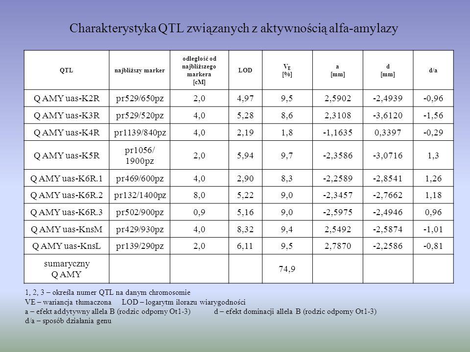 Charakterystyka QTL związanych z aktywnością alfa-amylazy QTLnajbliższy marker odległość od najbliższego markera [cM] LOD V E [%] a [mm] d [mm] d/a Q