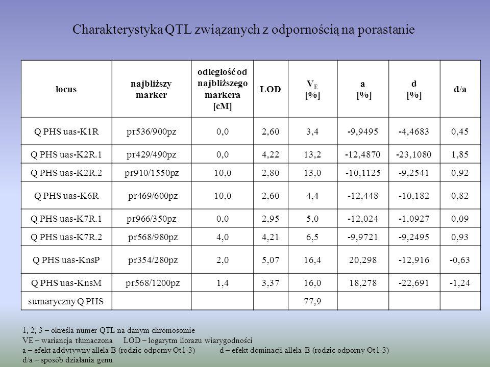 Charakterystyka QTL związanych z odpornością na porastanie locus najbliższy marker odległość od najbliższego markera [cM] LOD V E [%] a [%] d [%] d/a