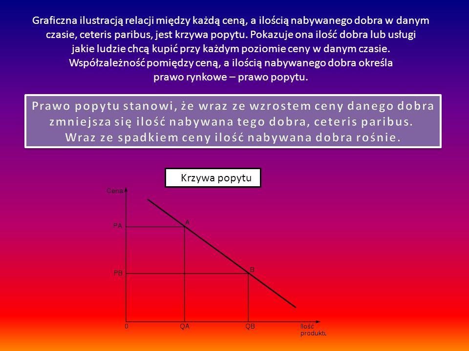 Krzywa popytu Graficzna ilustracją relacji między każdą ceną, a ilością nabywanego dobra w danym czasie, ceteris paribus, jest krzywa popytu. Pokazuje