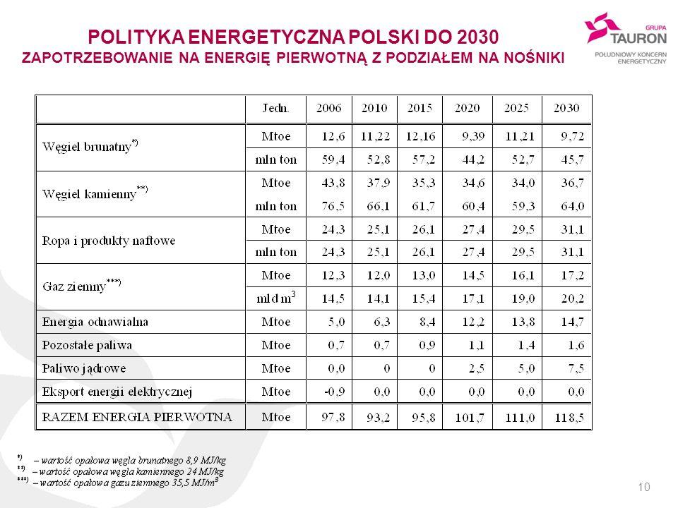 10 POLITYKA ENERGETYCZNA POLSKI DO 2030 ZAPOTRZEBOWANIE NA ENERGIĘ PIERWOTNĄ Z PODZIAŁEM NA NOŚNIKI