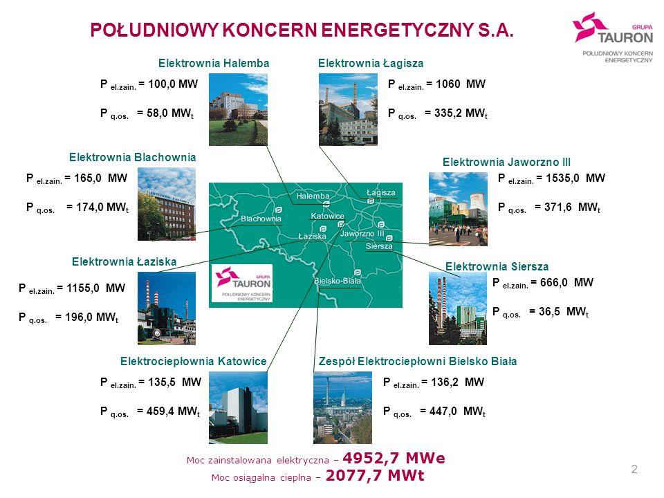 2 Moc zainstalowana elektryczna – 4952,7 MWe Moc osiągalna cieplna – 2077,7 MWt P el.zain. = 1535,0 MW P q.os. = 371,6 MW t Elektrownia Jaworzno III E