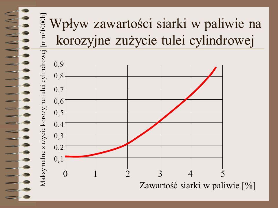 Wpływ zawartości siarki w paliwie na korozyjne zużycie tulei cylindrowej 012345 0,1 0,2 0,3 0,4 0,5 0,6 0,7 0,8 0,9 Zawartość siarki w paliwie [%] Mak