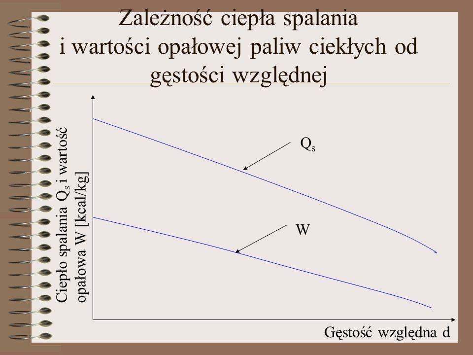 Zależność ciepła spalania i wartości opałowej paliw ciekłych od gęstości względnej Gęstość względna d Ciepło spalania Q s i wartość opałowa W [kcal/kg