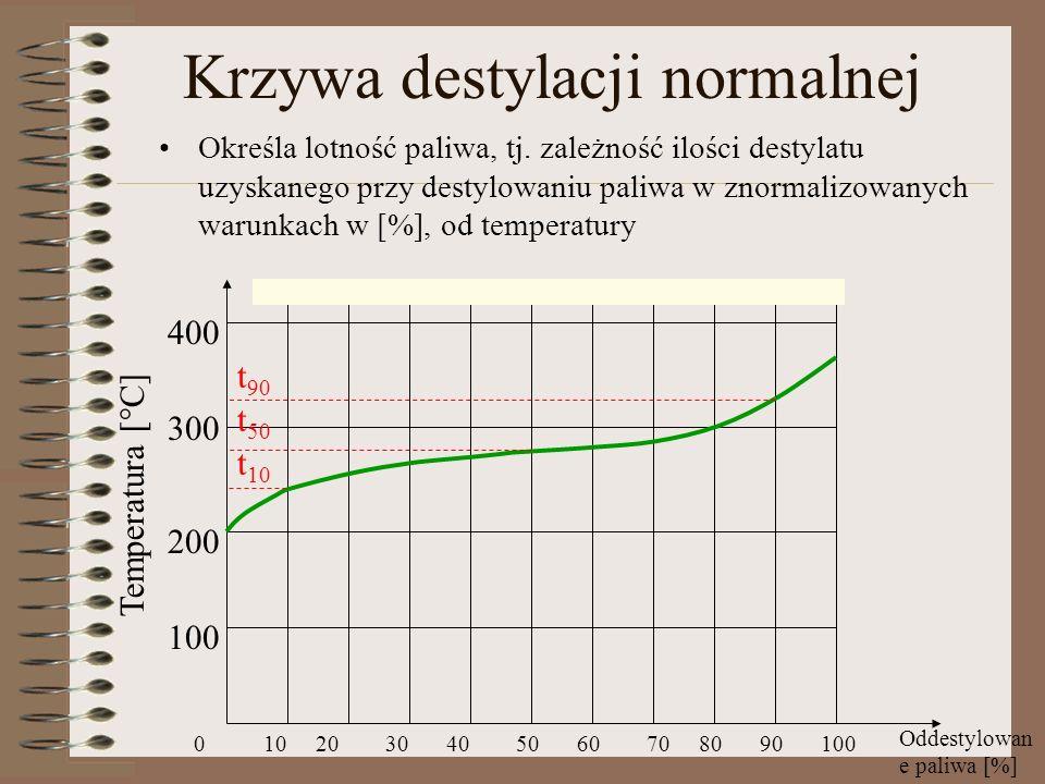 Wskaźnik lotności paliwa WL WL to liczba, którą obliczamy wg wzoru: WL-wskaźnik lotności paliwa, t 10 – temperatura odbioru 10% paliwa, t 50 – temperatura odbioru 50% paliwa, t 90 – temperatura odbioru 90% paliwa