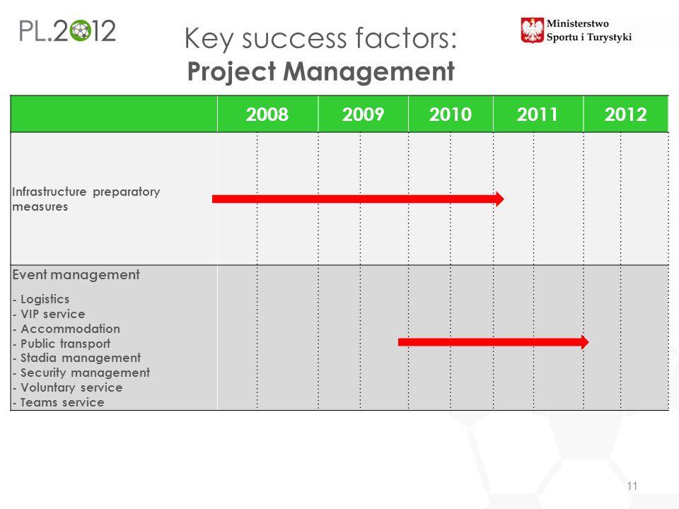 Key success factors: Project Management 11 20082009201020112012 Infrastructure preparatory measures Event management - Logistics - VIP service - Accom
