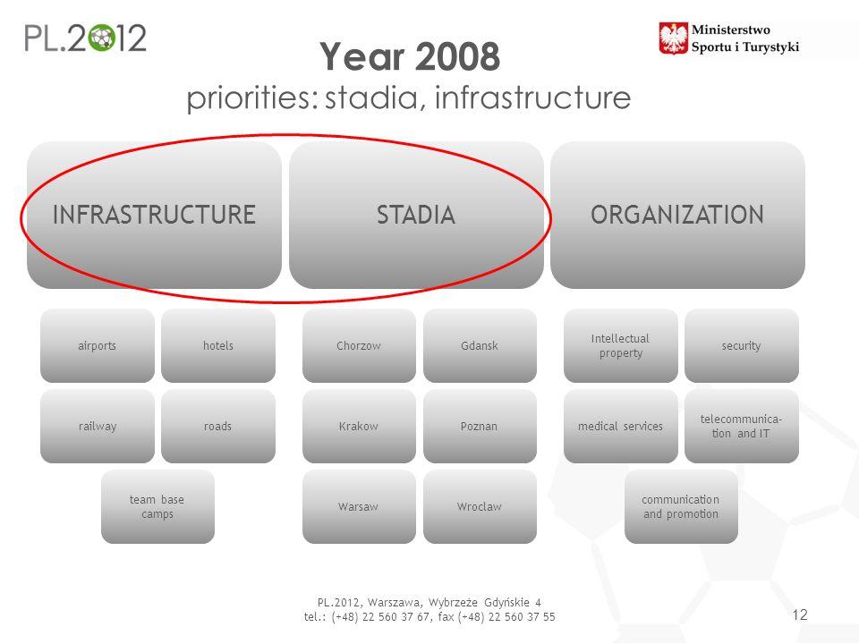 Year 2008 priorities: stadia, infrastructure 12 PL.2012, Warszawa, Wybrzeże Gdyńskie 4 tel.: (+48) 22 560 37 67, fax (+48) 22 560 37 55 INFRASTRUCTURE