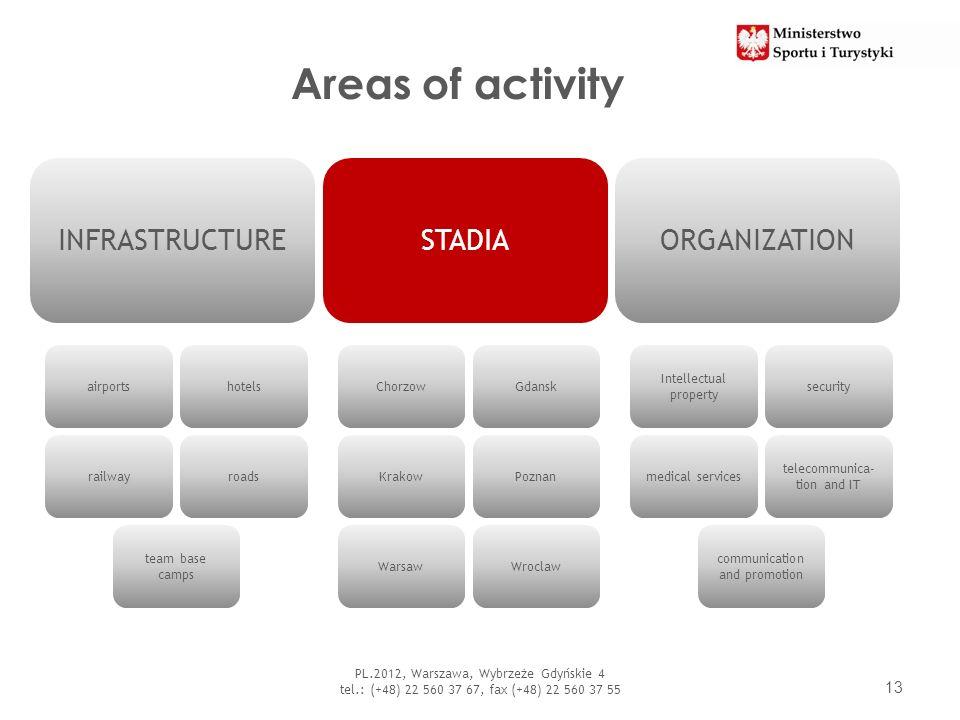 Areas of activity 13 PL.2012, Warszawa, Wybrzeże Gdyńskie 4 tel.: (+48) 22 560 37 67, fax (+48) 22 560 37 55 INFRASTRUCTURESTADIAORGANIZATION airports