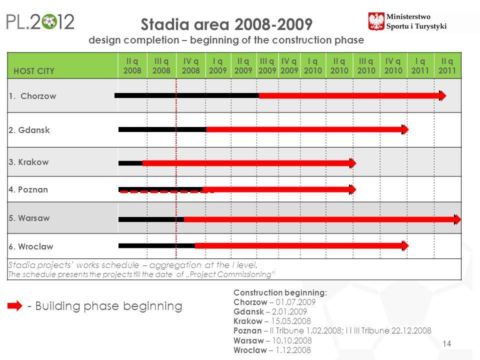 Stadia area 2008-2009 design completion – beginning of the construction phase 14 HOST CITY II q 2008 III q 2008 IV q 2008 I q 2009 II q 2009 III q 200
