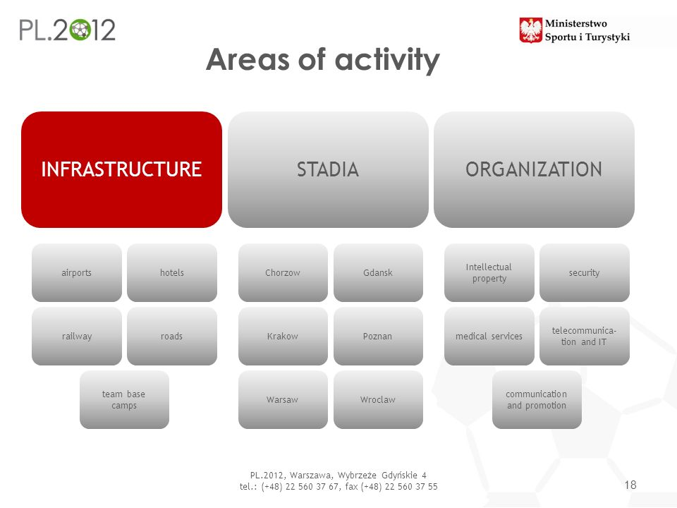 Areas of activity 18 PL.2012, Warszawa, Wybrzeże Gdyńskie 4 tel.: (+48) 22 560 37 67, fax (+48) 22 560 37 55 INFRASTRUCTUREORGANIZATIONSTADIA airports
