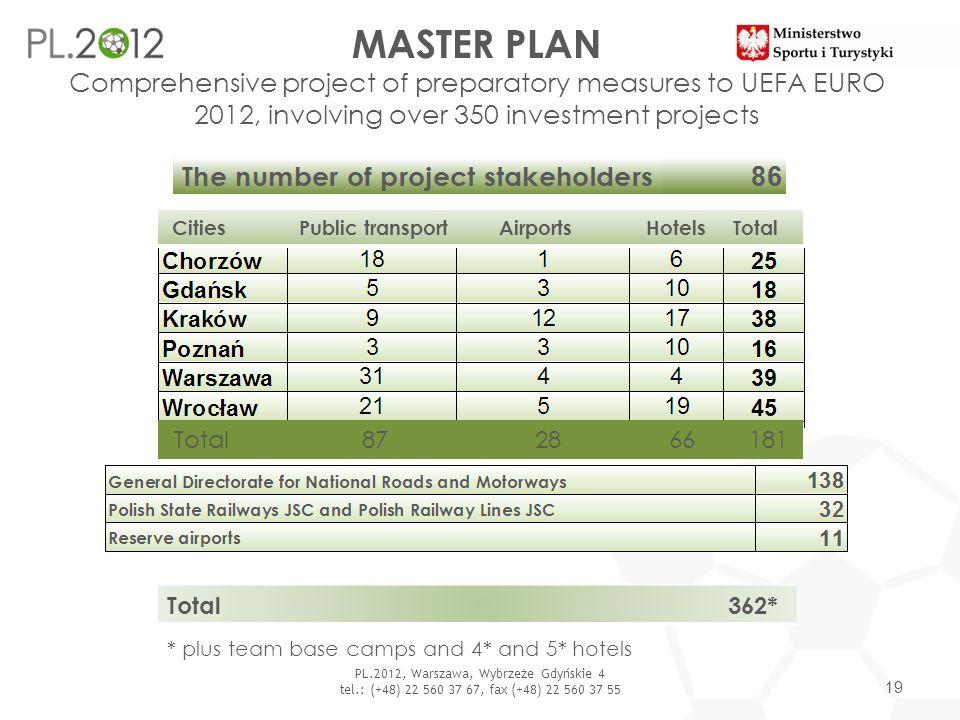 PL.2012, Warszawa, Wybrzeże Gdyńskie 4 tel.: (+48) 22 560 37 67, fax (+48) 22 560 37 55 MASTER PLAN Comprehensive project of preparatory measures to U