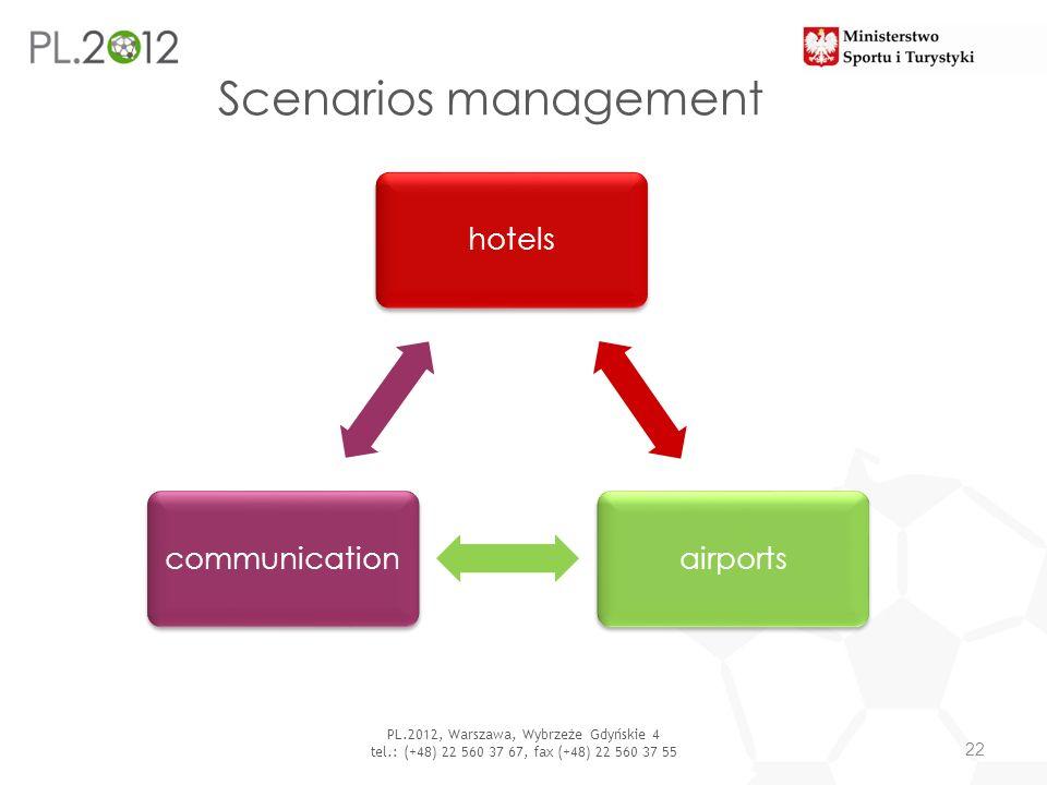 Scenarios management 22 PL.2012, Warszawa, Wybrzeże Gdyńskie 4 tel.: (+48) 22 560 37 67, fax (+48) 22 560 37 55 hotelsairportscommunication