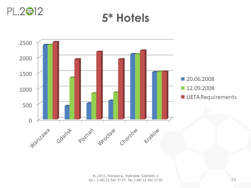 5* Hotels PL.2012, Warszawa, Wybrzeże Gdyńskie 4 tel.: (+48) 22 560 37 67, fax (+48) 22 560 37 55 24