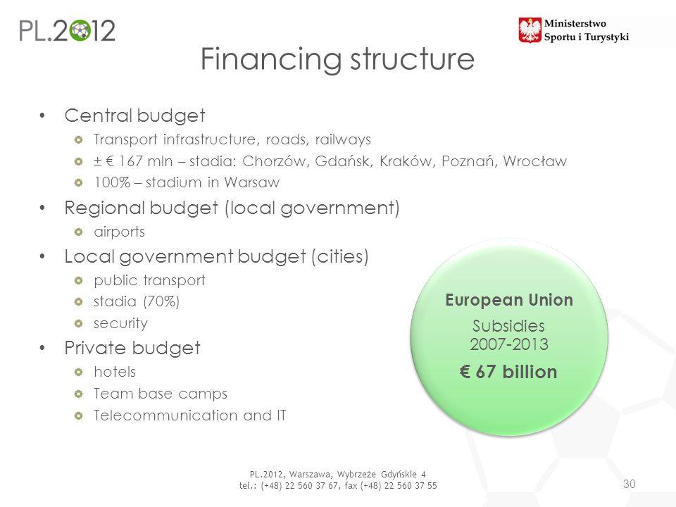 PL.2012, Warszawa, Wybrzeże Gdyńskie 4 tel.: (+48) 22 560 37 67, fax (+48) 22 560 37 55 Financing structure Central budget Transport infrastructure, r