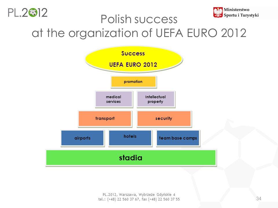 PL.2012, Warszawa, Wybrzeże Gdyńskie 4 tel.: (+48) 22 560 37 67, fax (+48) 22 560 37 55 Polish success at the organization of UEFA EURO 2012 34 Succes